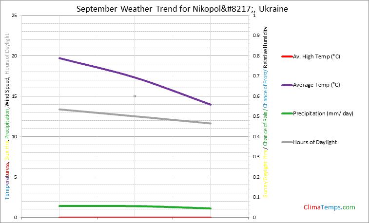 Graph of weather in Nikopol' in September