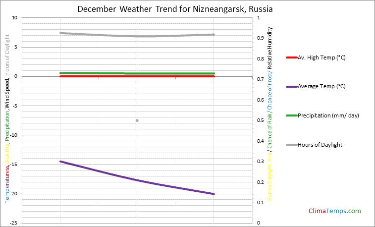Graph of weather in Nizneangarsk in December