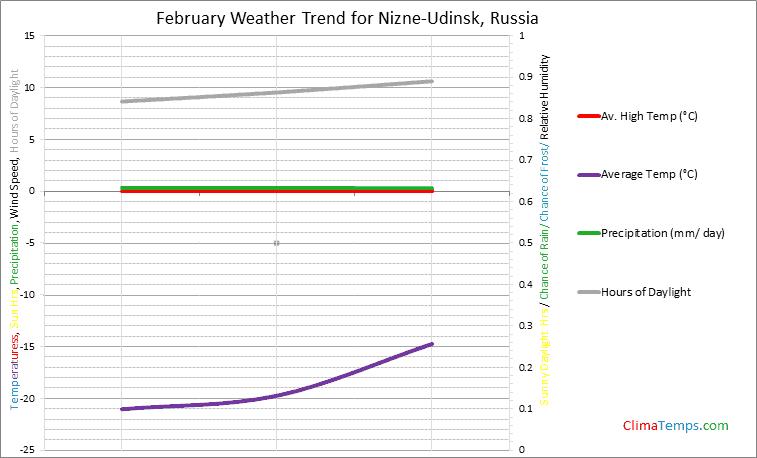 Graph of weather in Nizne-Udinsk in February