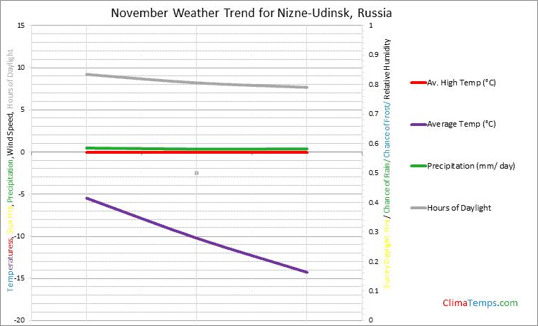 Graph of weather in Nizne-Udinsk in November