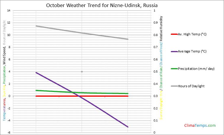 Graph of weather in Nizne-Udinsk in October