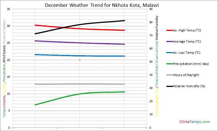 Graph of weather in Nkhota Kota in December