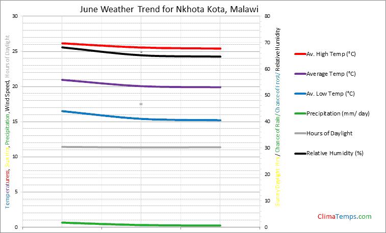 Graph of weather in Nkhota Kota in June