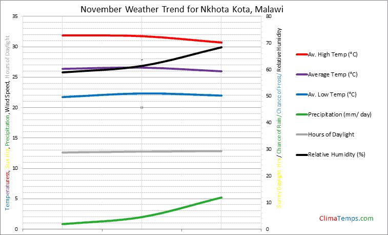 Graph of weather in Nkhota Kota in November