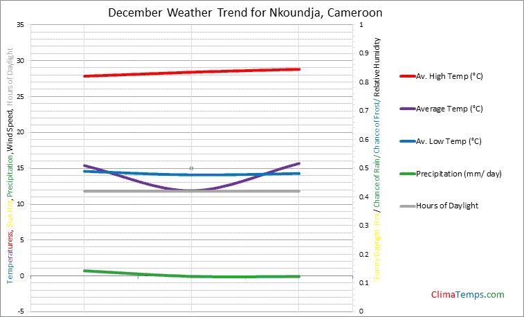 Graph of weather in Nkoundja in December