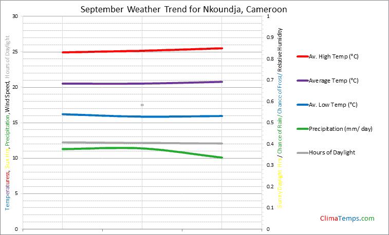 Graph of weather in Nkoundja in September