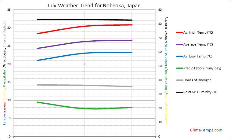 Graph of weather in Nobeoka in July