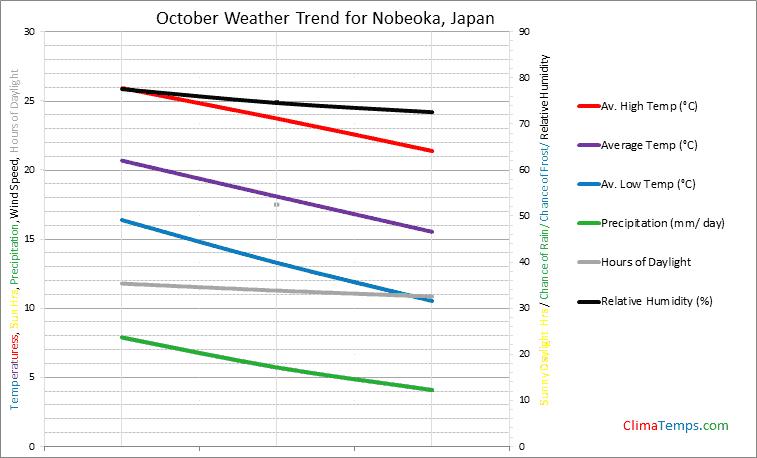 Graph of weather in Nobeoka in October