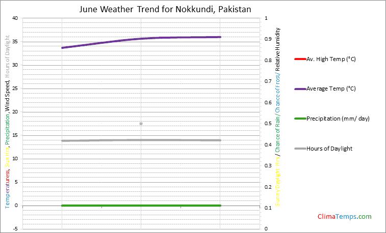 Graph of weather in Nokkundi in June