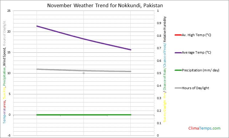 Graph of weather in Nokkundi in November