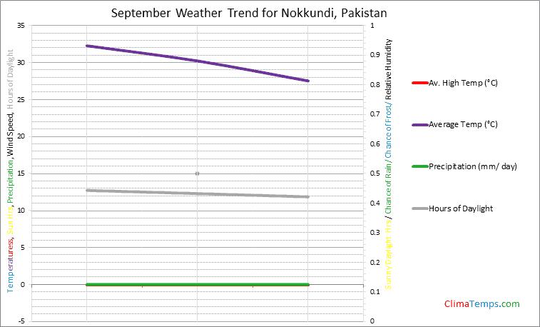 Graph of weather in Nokkundi in September