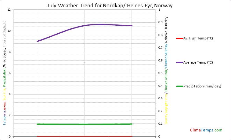 Graph of weather in Nordkap/ Helnes Fyr in July