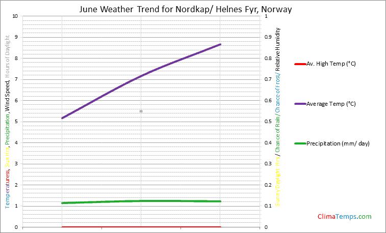 Graph of weather in Nordkap/ Helnes Fyr in June