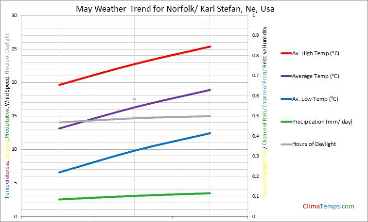 Graph of weather in Norfolk/ Karl Stefan, Ne in May