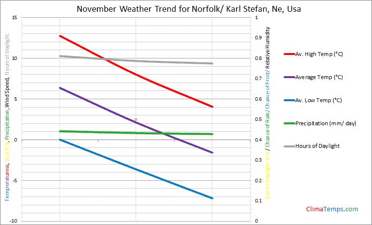 Graph of weather in Norfolk/ Karl Stefan, Ne in November