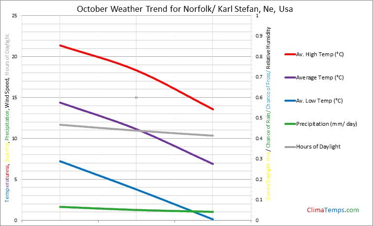 Graph of weather in Norfolk/ Karl Stefan, Ne in October