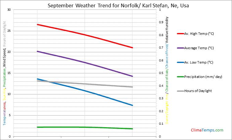 Graph of weather in Norfolk/ Karl Stefan, Ne in September