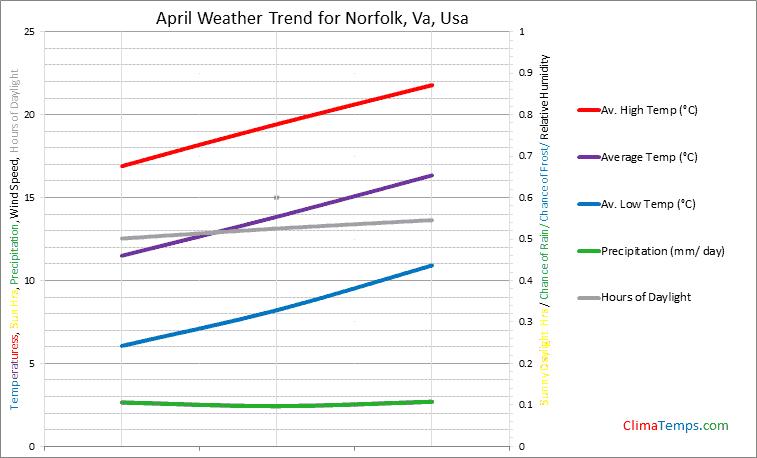 Graph of weather in Norfolk, Va in April
