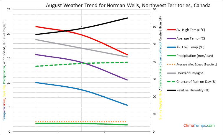 Graph of weather in Norman Wells, Northwest Territories in August