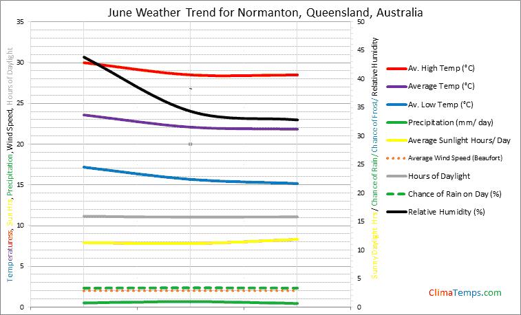 Graph of weather in Normanton, Queensland in June