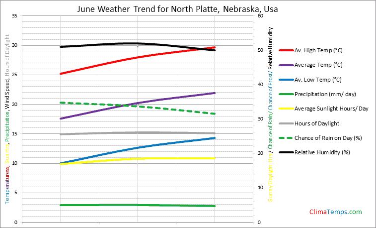 Graph of weather in North Platte, Nebraska in June