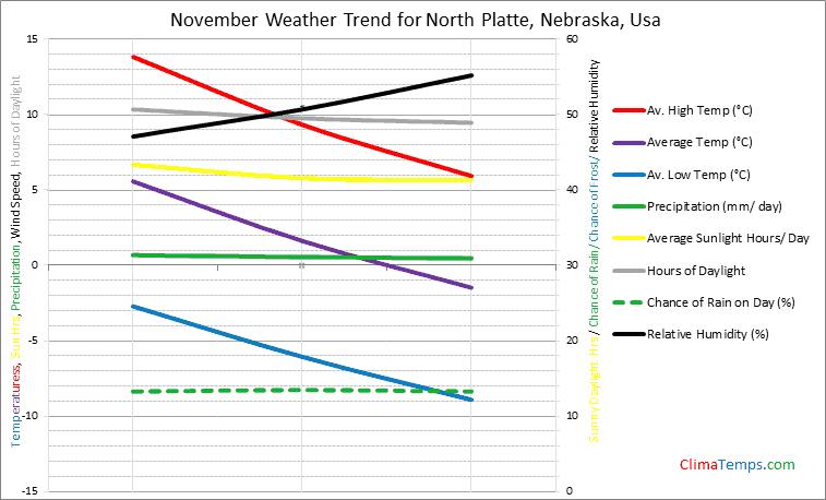 Graph of weather in North Platte, Nebraska in November