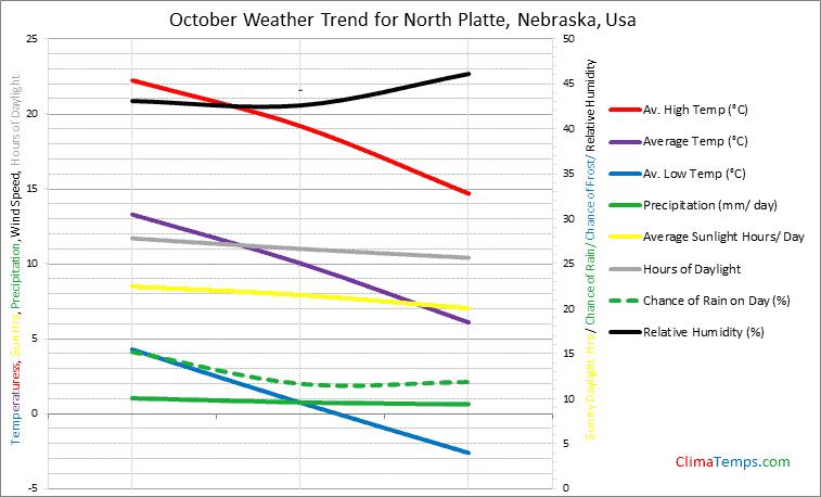 Graph of weather in North Platte, Nebraska in October