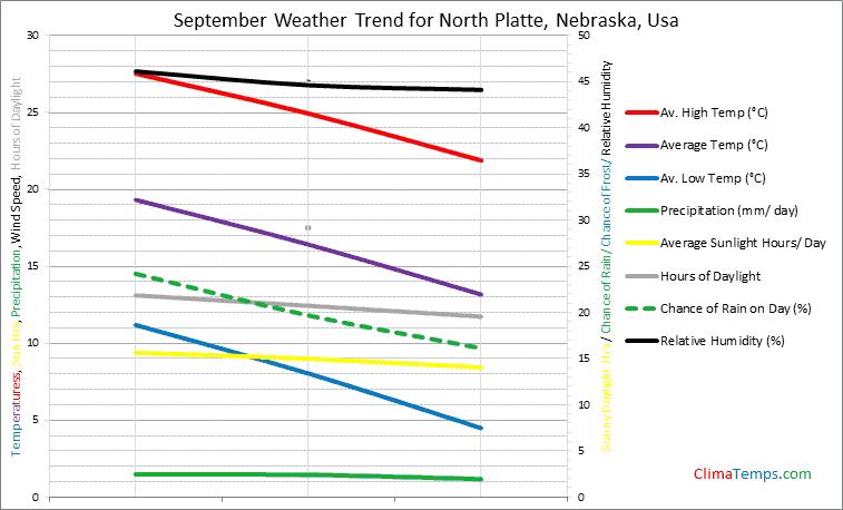 Graph of weather in North Platte, Nebraska in September