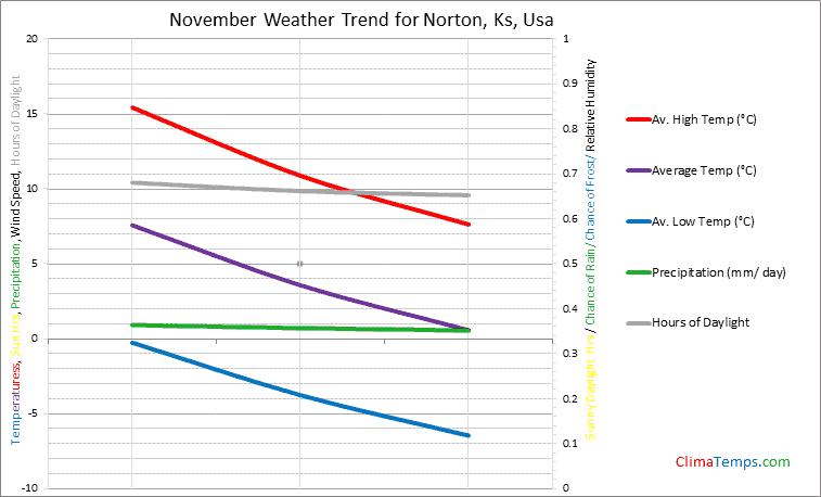 Graph of weather in Norton, Ks in November