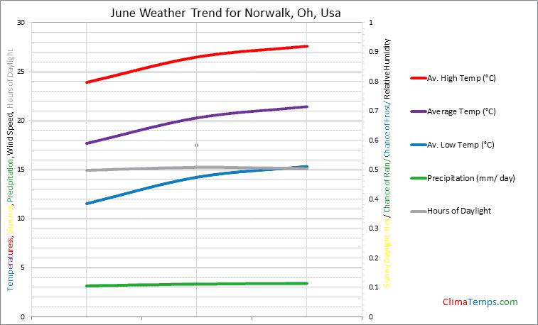 Graph of weather in Norwalk, Oh in June