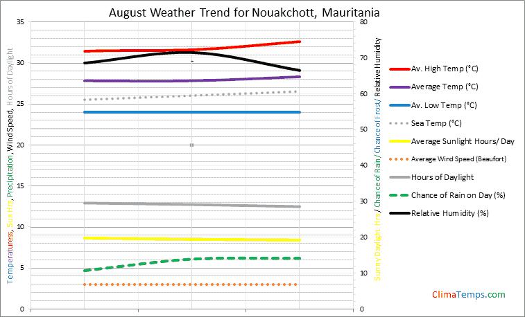 Graph of weather in Nouakchott in August