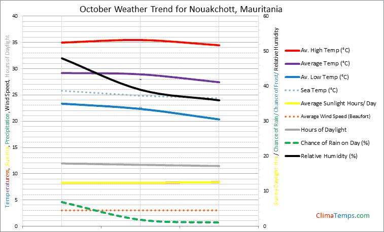 Graph of weather in Nouakchott in October