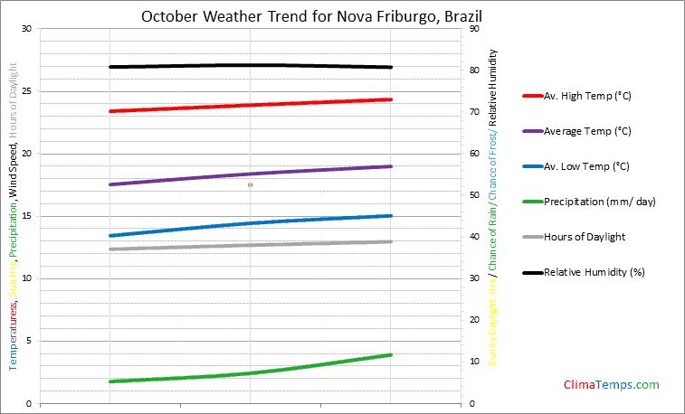 Graph of weather in Nova Friburgo in October