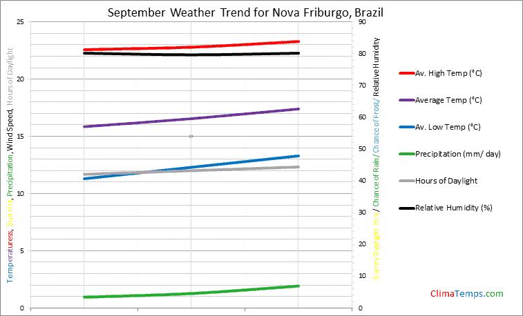 Graph of weather in Nova Friburgo in September