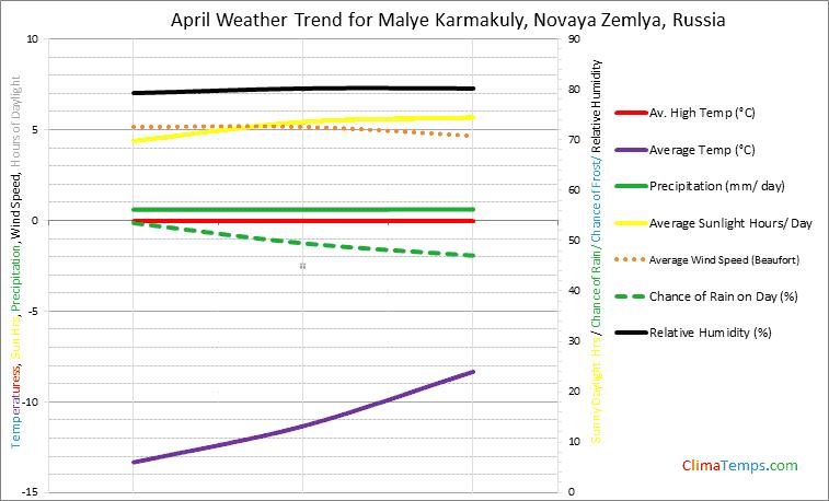 Graph of weather in Malye Karmakuly, Novaya Zemlya in April