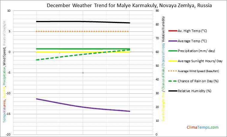 Graph of weather in Malye Karmakuly, Novaya Zemlya in December