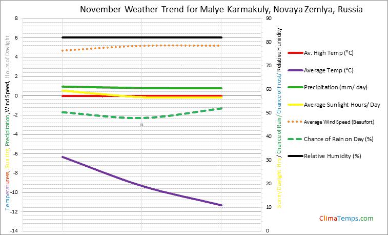 Graph of weather in Malye Karmakuly, Novaya Zemlya in November