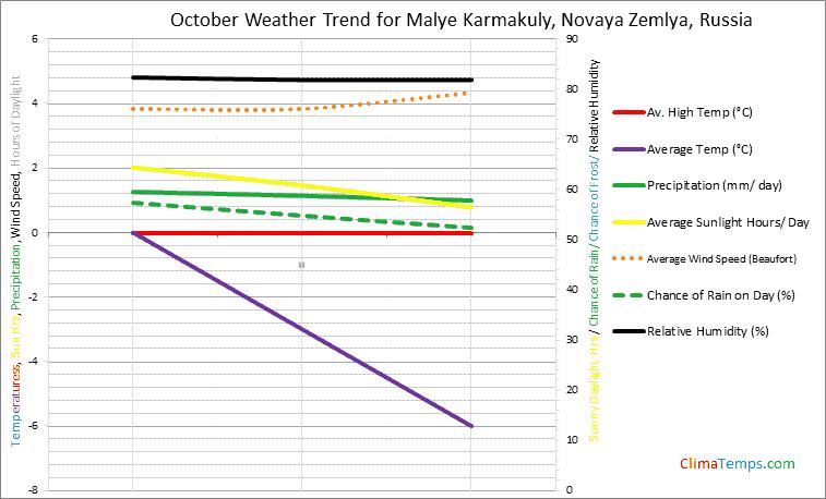 Graph of weather in Malye Karmakuly, Novaya Zemlya in October