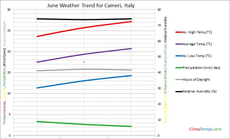 Graph of weather in Cameri in June