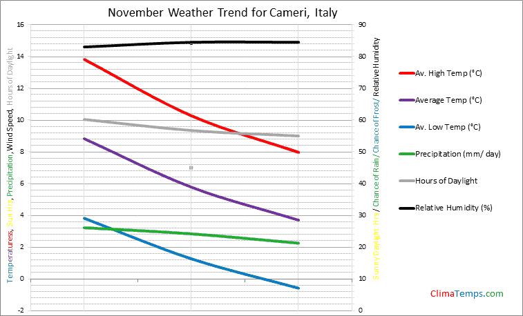 Graph of weather in Cameri in November