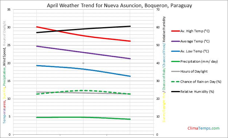 Graph of weather in Nueva Asuncion, Boqueron in April