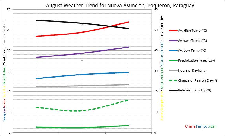 Graph of weather in Nueva Asuncion, Boqueron in August