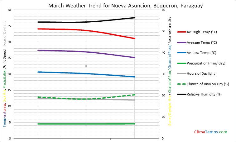 Graph of weather in Nueva Asuncion, Boqueron in March