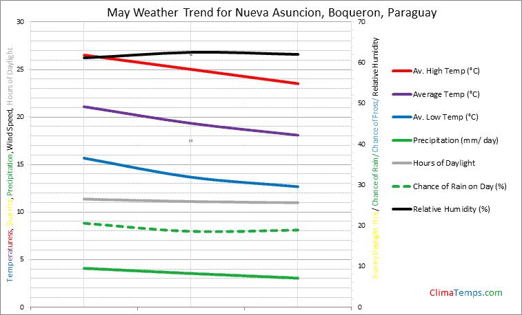 Graph of weather in Nueva Asuncion, Boqueron in May