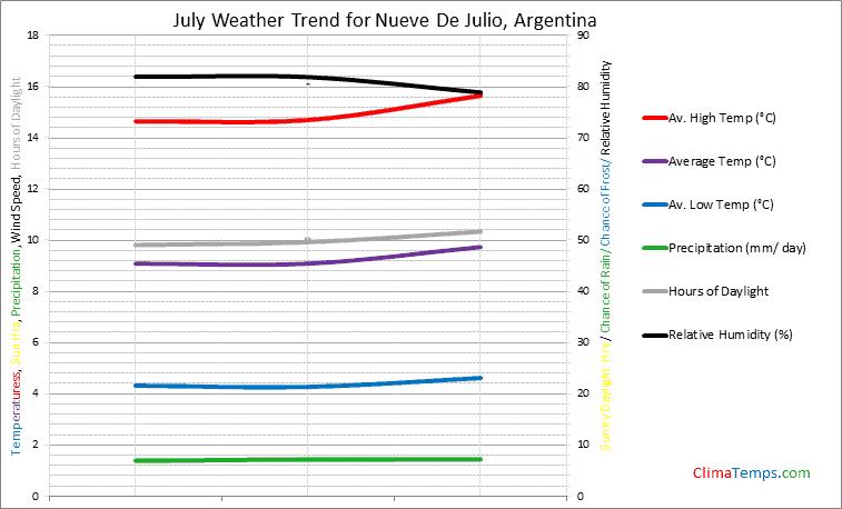 Graph of weather in Nueve De Julio in July