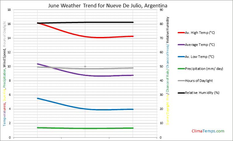 Graph of weather in Nueve De Julio in June