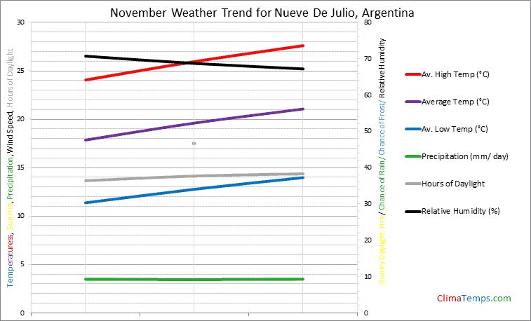 Graph of weather in Nueve De Julio in November