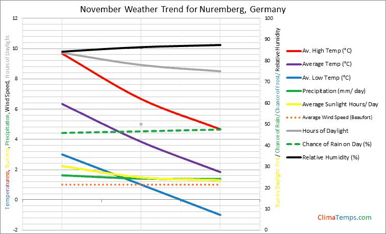 Graph of weather in Nuremberg in November