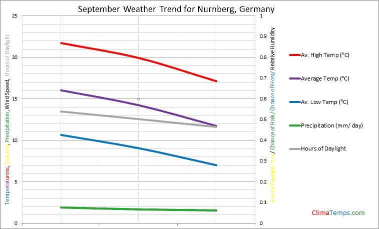 Graph of weather in Nurnberg in September
