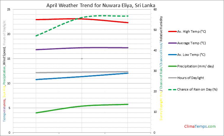 Graph of weather in Nuwara Eliya in April
